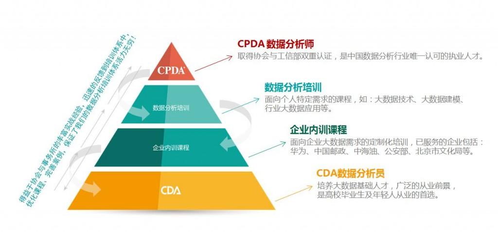 一图知晓:CPDA和CDA证书有什么区别呢?