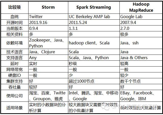 Storm、Spark、MapReduce 比较